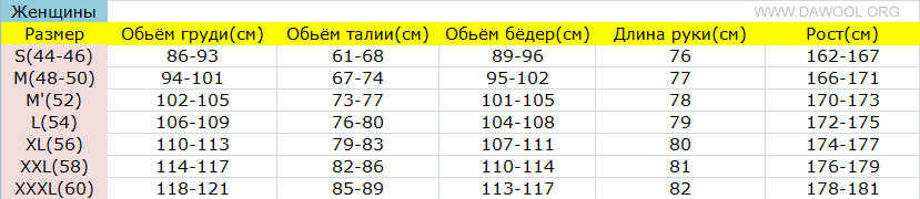Таблица размеров тела для женщин